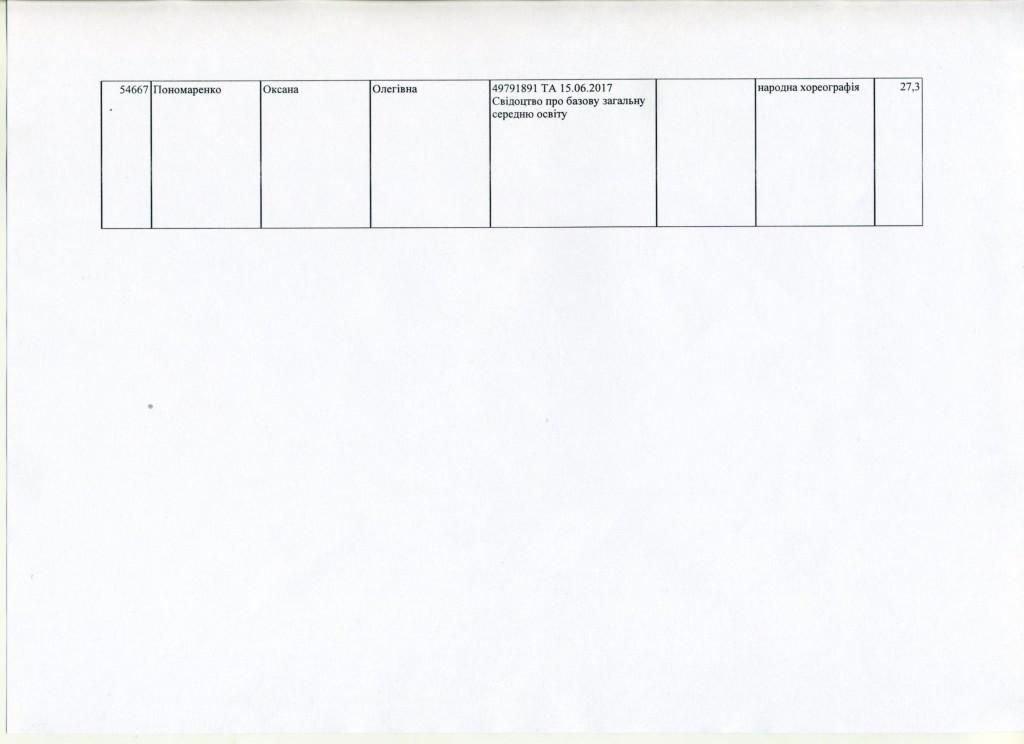 Додаток до наказу №72 ст.3