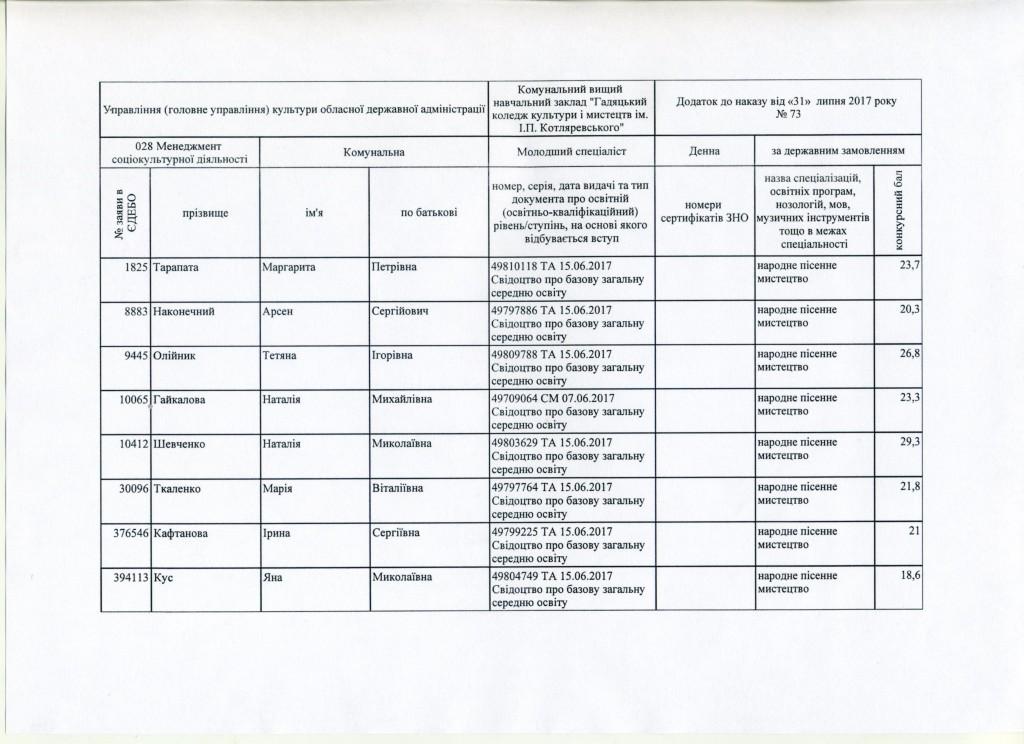 Додаток до наказу №73 ст.1