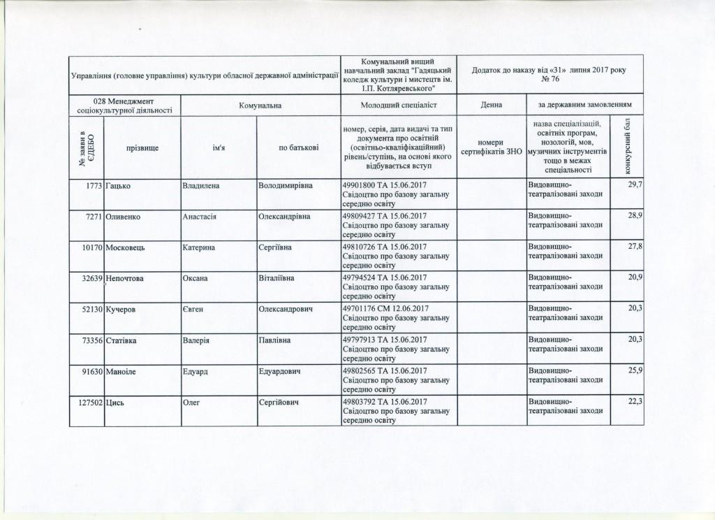 Додаток до наказу №76 ст.1