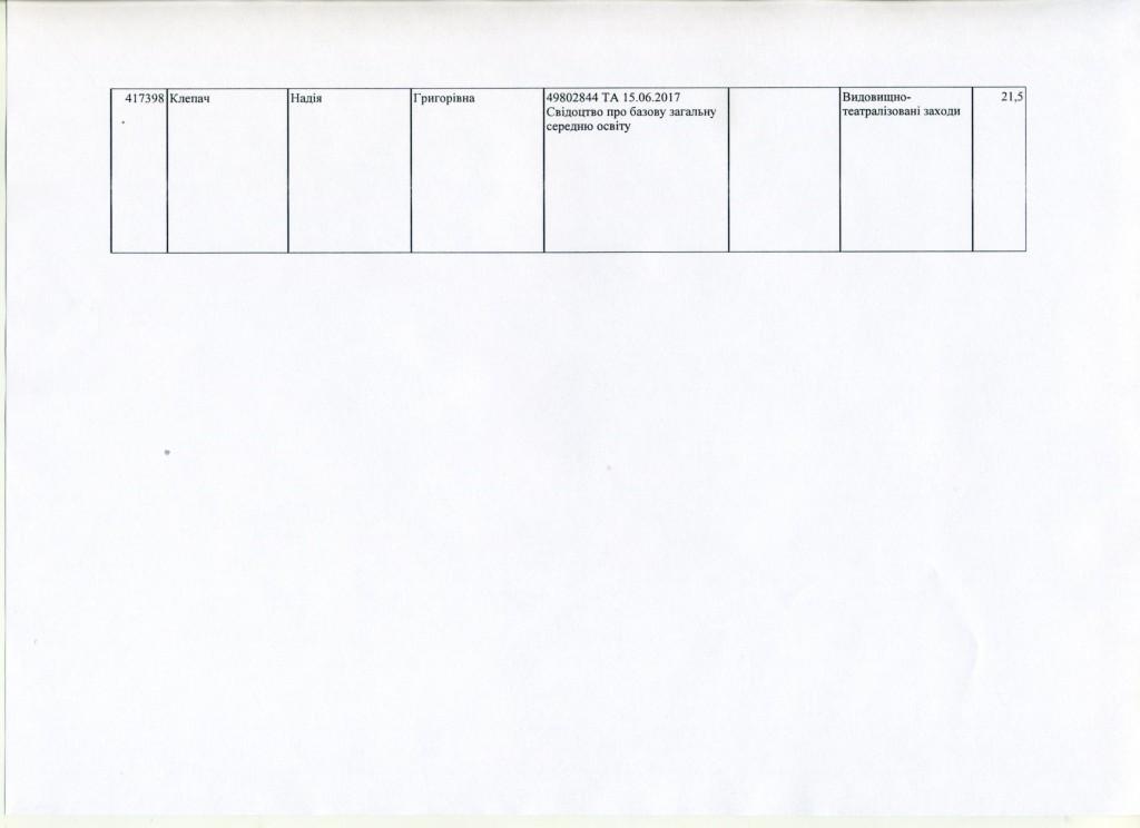 Додаток до наказу №76 ст.2