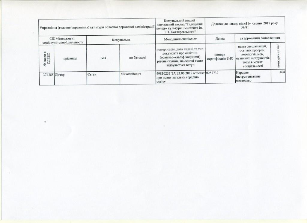 Додаток до наказу № 81