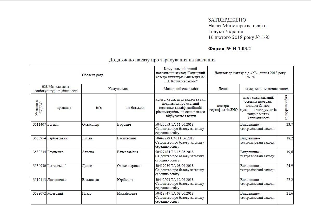 Додаток до наказу ВТЗ 1