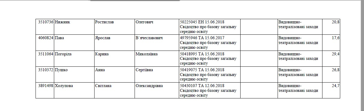 Додаток до наказу ВТЗ 2